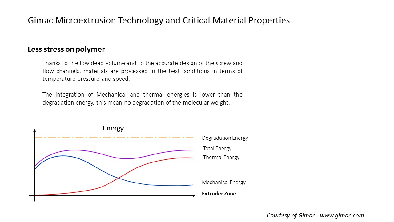 Gimac Microextrusion Technology and Critical Material Properties