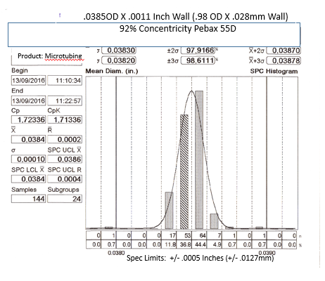 Outside diameter spec limits +/- .0005 inches (13 Microns), 92% Concentricity